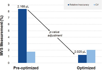 Figure 2. Adjusting the p-value once for the 2 µL dispense improved the relative inaccuracy from 8.4% to 1.25%.