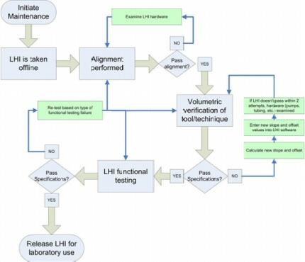 Figure_1__XDxZs_Liquid_Handling_Performance_Monitoring_Process(2)