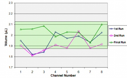 Figure_2_Performance_verification_on_a_channel-by-channel_basis_for_a_Biomek_FXp_instrument(2)