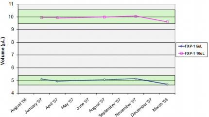 Figure_6_Longitudinal_data_for_Biomek_FXp_techniques(3)