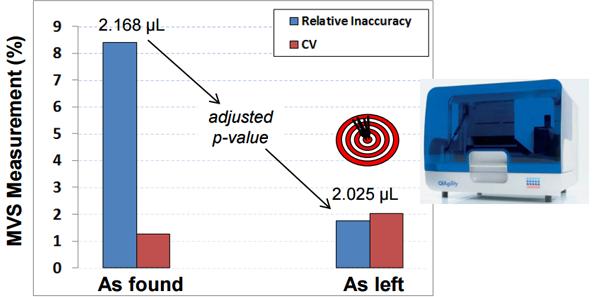 Optimize-Volume-Transfer-Methods-to-Avoid-Reagent-Concentration-Error-fig-1