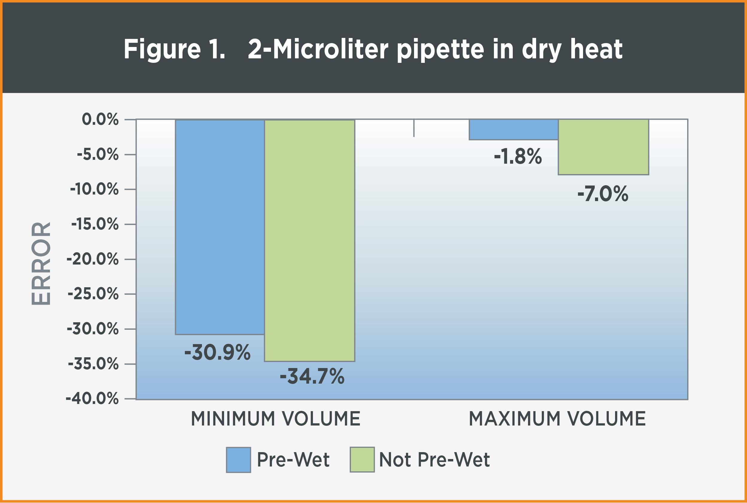figure-1-pipette-in-dry-heat