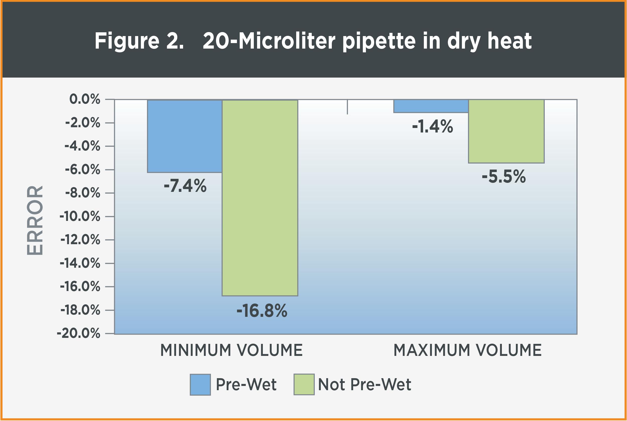 figure-2-pipette-in-dry-heat
