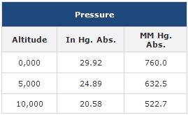 pressure-chart