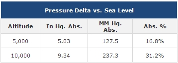 pressure-vs-sea-level