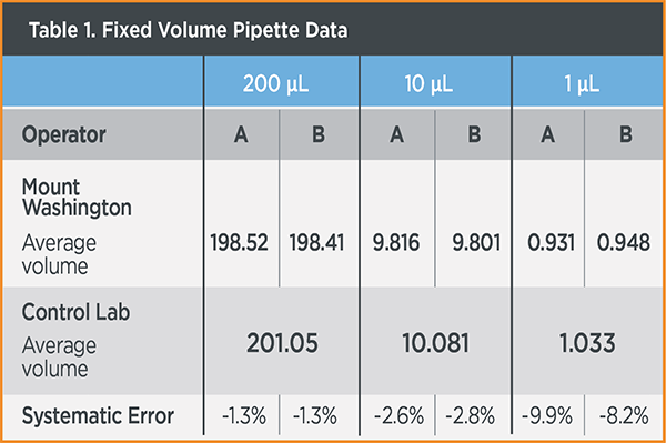 table 1. fixed volume pipette data