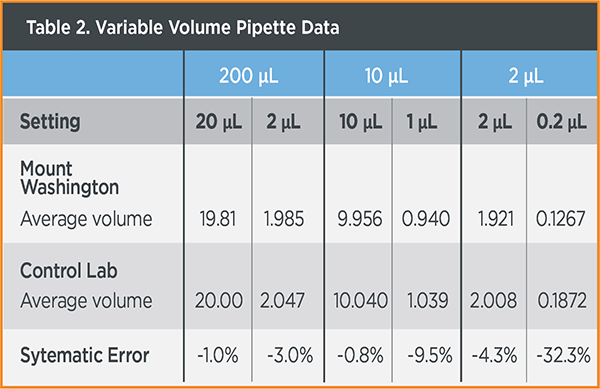 table 2. variable volume pipette data