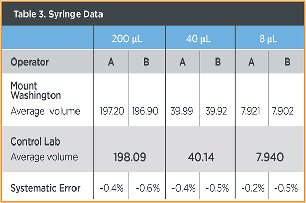 table 3. syringe data