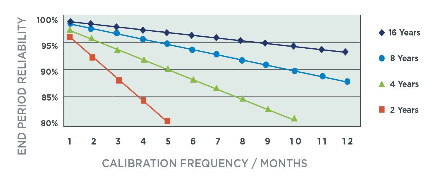 Calibration frequency for pipettes, based on target reliability level and estimated Mean Time Between Failures (MTBF)