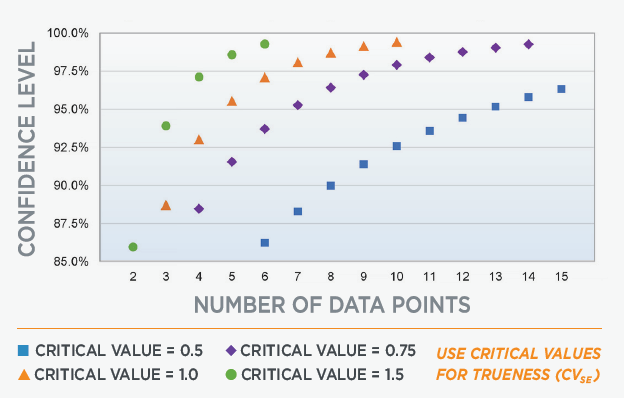 Figure 1. Number of data points required for trueness testing