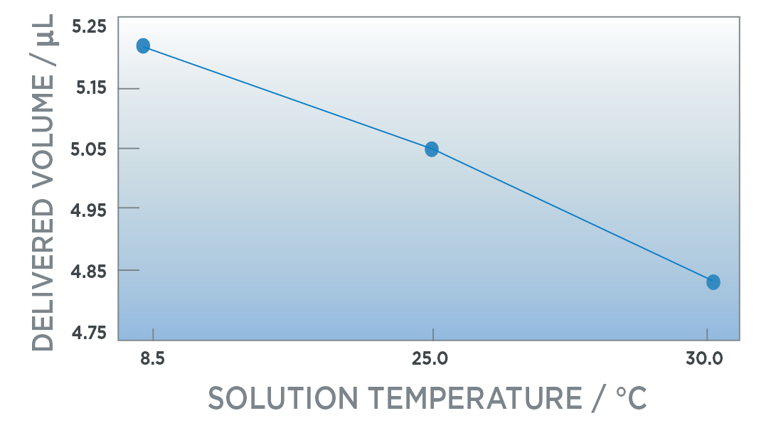Effects of sample temperature on pipetting trueness