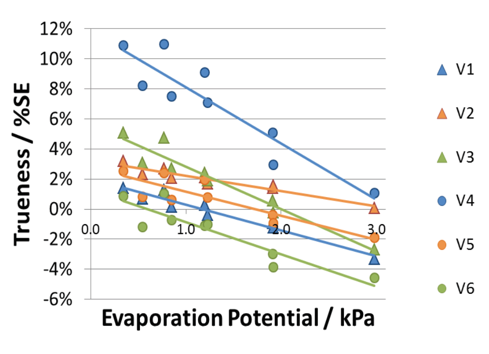 "Figure 3. Correlation between trueness of delivered volume and ""evaporation potential"". Evaporation potential depends on both temperature and relative humidity as described in Figure 4."