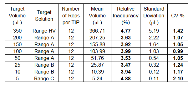 Thermo Scientific Matrix WellMate - Table 1