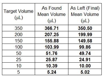 Thermo Scientific Matrix WellMate - Table 4