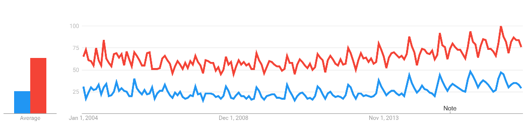 Figure 4. Pipette (red) vs. pipet (blue) search volume over time