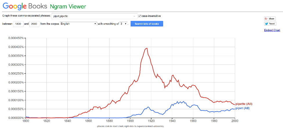 Figure 5. Results of pipette (red) vs. pipet (blue) at Google's Ngram viewer