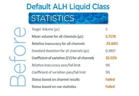 Default ALH Liquid Class