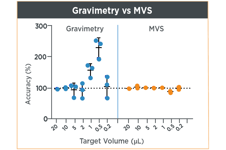 Gravimetry vs MVS