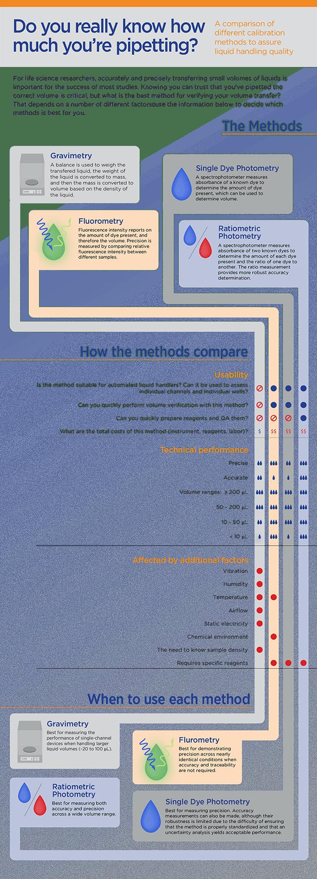 Table 1. Volume Verification Methods Comparison